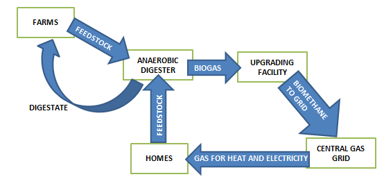 how to produce energy from waste